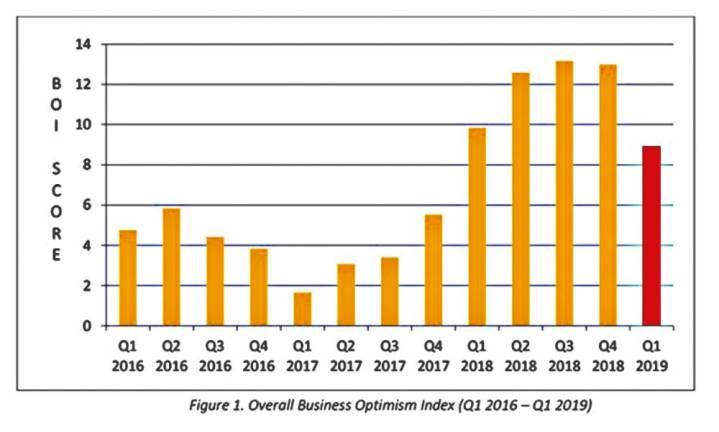 Q1 business outlook slips