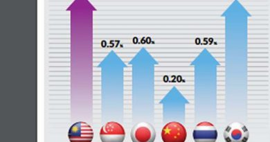 Malaysian stocks stage strongest rise in Asia